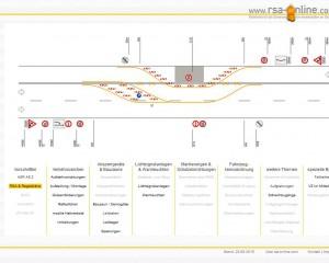 Richtlinien für die Sicherung von Arbeitsstellen an Straßen